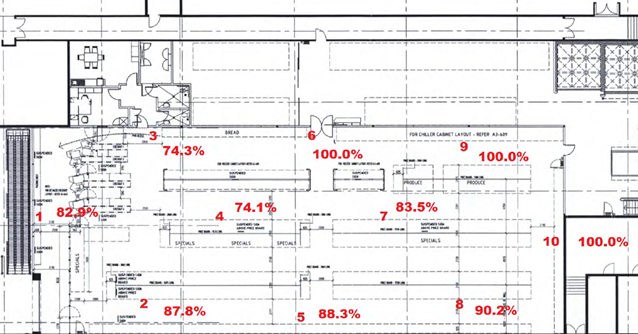 Flooring area with testing requirements