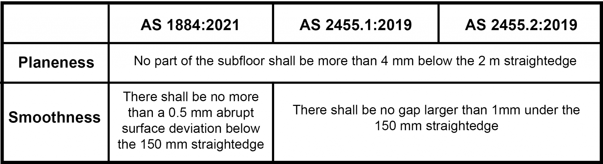 Australian Standards for planeness and smoothness of floor coverings